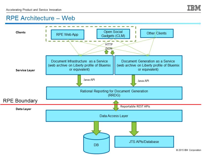 web_architecture